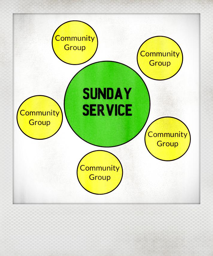 Community Groups Diagram 4